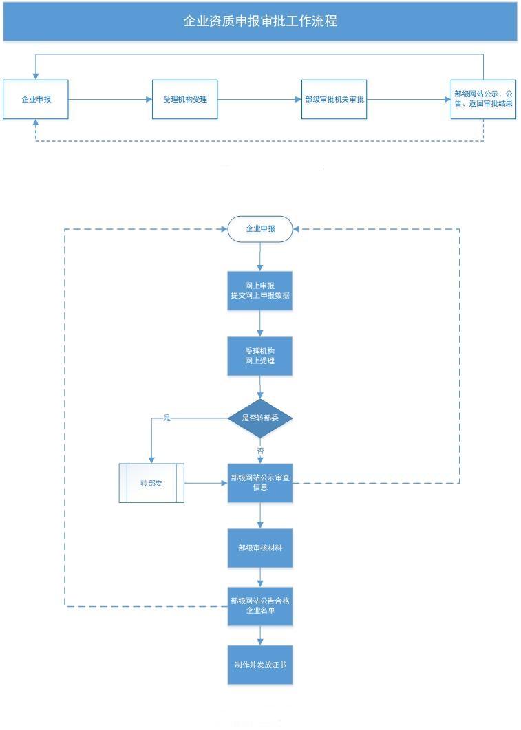 建筑资质-建筑业企业资质认定(新申请、增项、升级、重新核定)(图2)